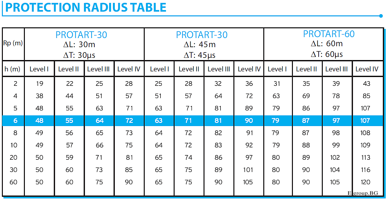 PROTECTION RADIUS TABLE PROTART